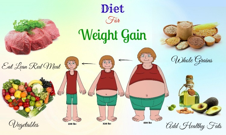 diet for weight gain